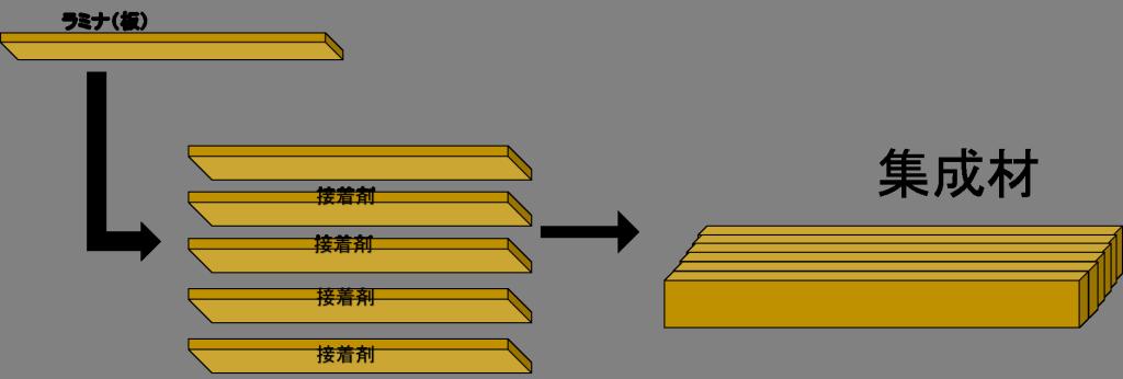 集成材の作り方